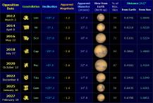 mars-opposition-data-2012-2027